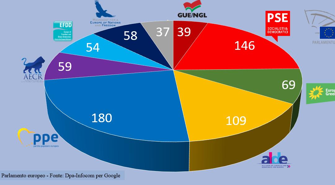 Parlamento Europeo, i sovranisti non sfondano. Crescono i Verdi