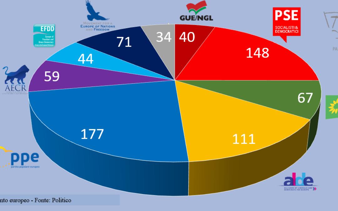 Europee, le mappe: socialisti primi nel Mediterraneo, popolari ad Est